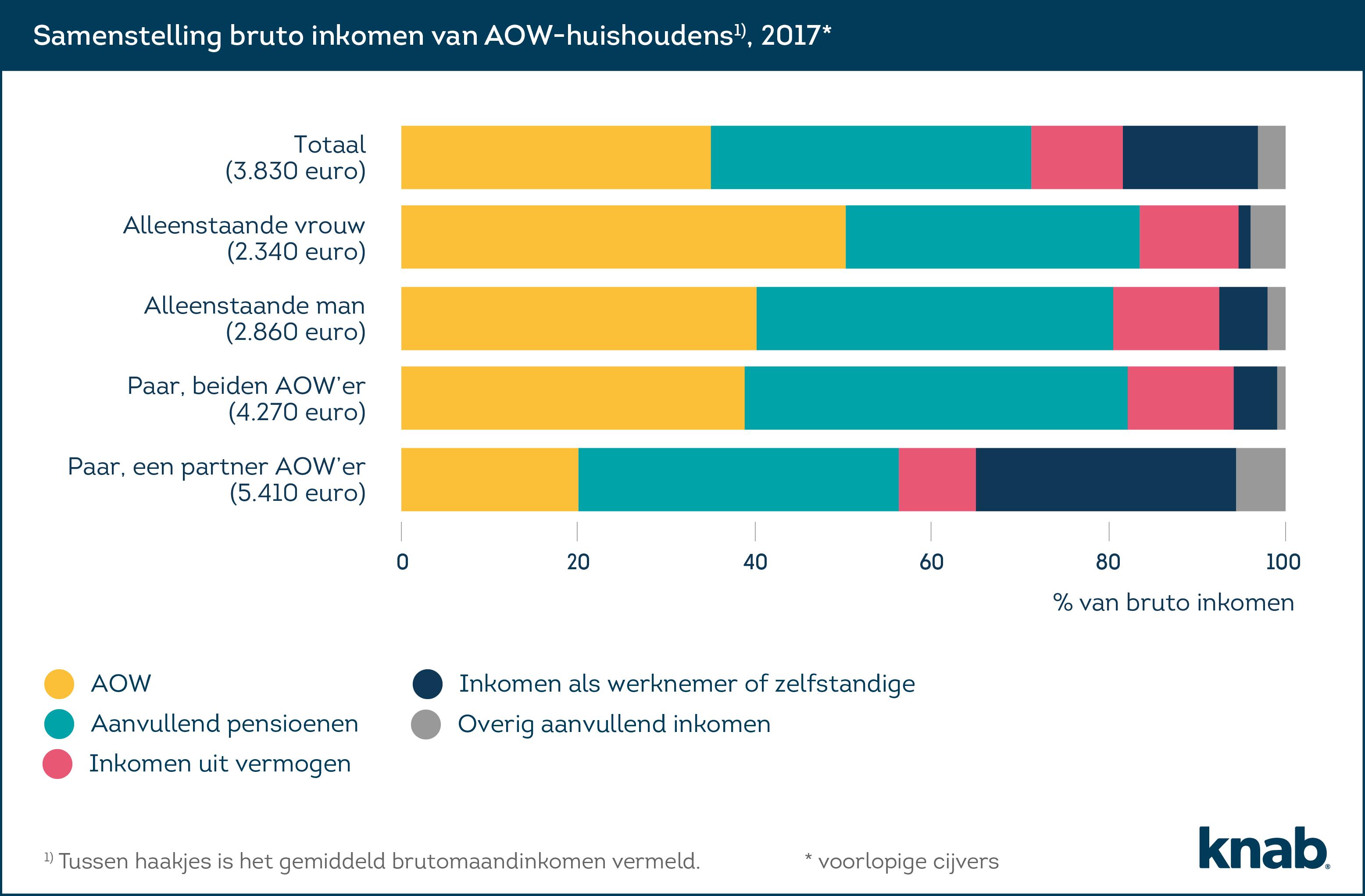 AOW-inkomen-2@4x (1)