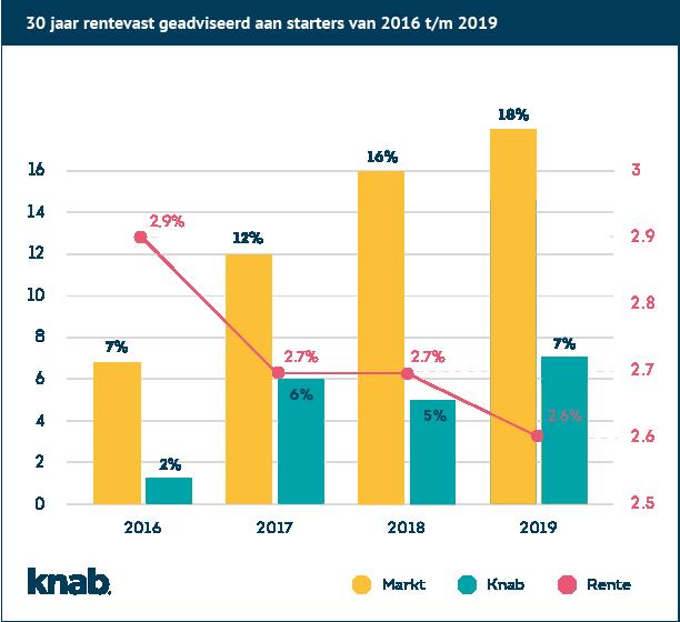 30 jaar rentevast starters 2016-2019