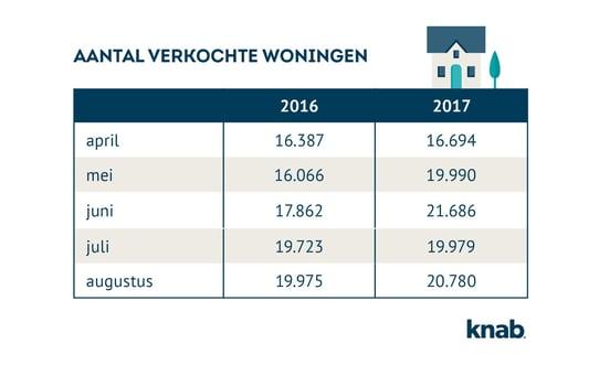 Aantal verkochte woningen