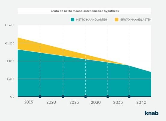 grafiek.bruto.netto.maandlasten_B1_V2.jpg