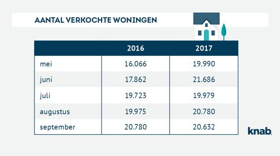 grafiek.verkochtewoningen_okt.2017.png