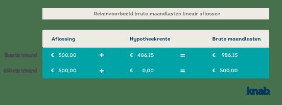 lineaire hypotheek grafiek.png.png