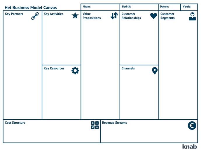 Een voorbeeld van het Business Model Canvas