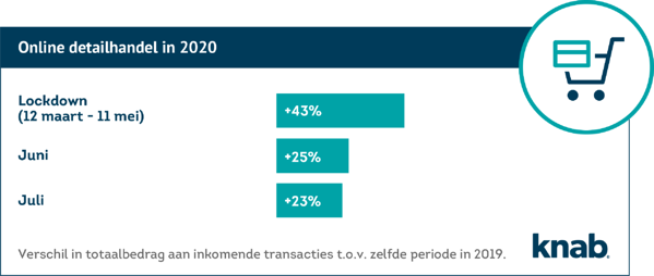 Inkomsten Online detailhandel