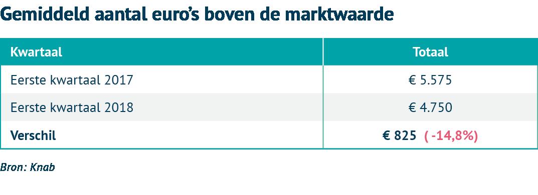 Huizenmarkt 2018 euro's boven marktwaarde