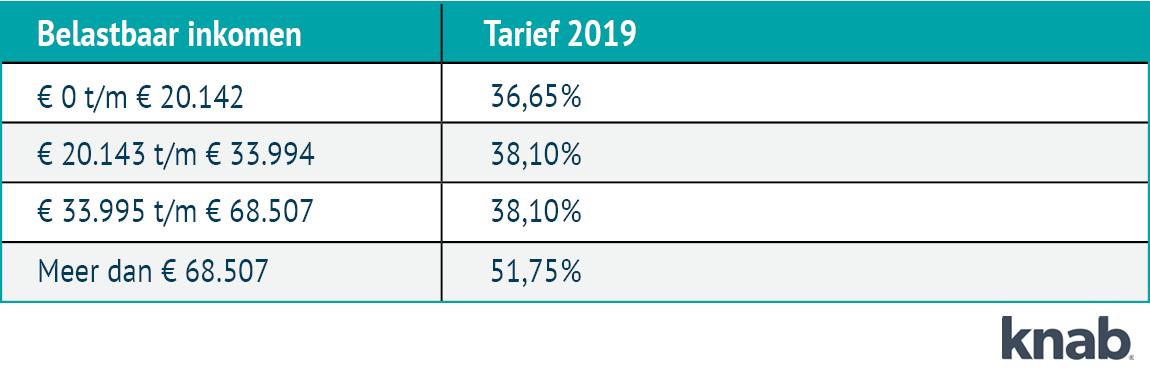 Tarieven2019-2