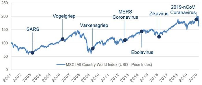 Wereldwijde aandelenmarkten hebben zich ook door eerdere virale uitbraken heengeslagen-1