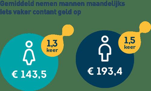 Infographic: verschil in contant geldopname tussen mannen en vrouwen